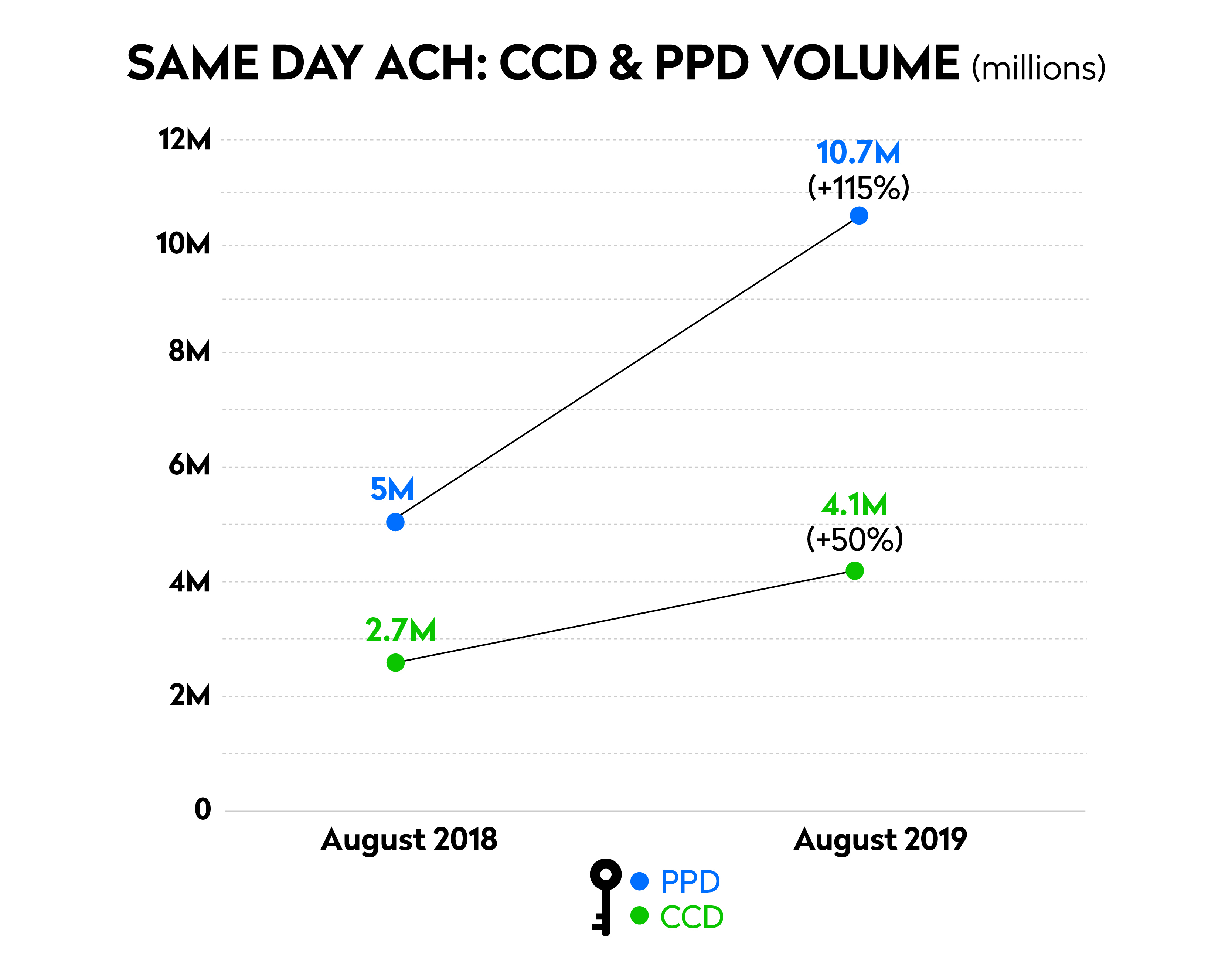 chart of august same day ach ccd and ppd transactions