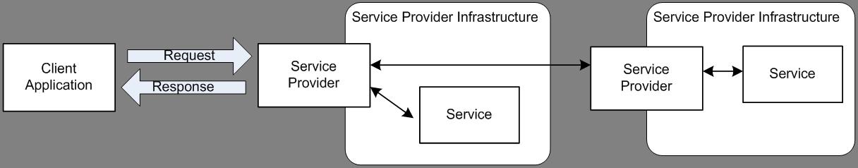 ServiceProviderMessaging-nTier
