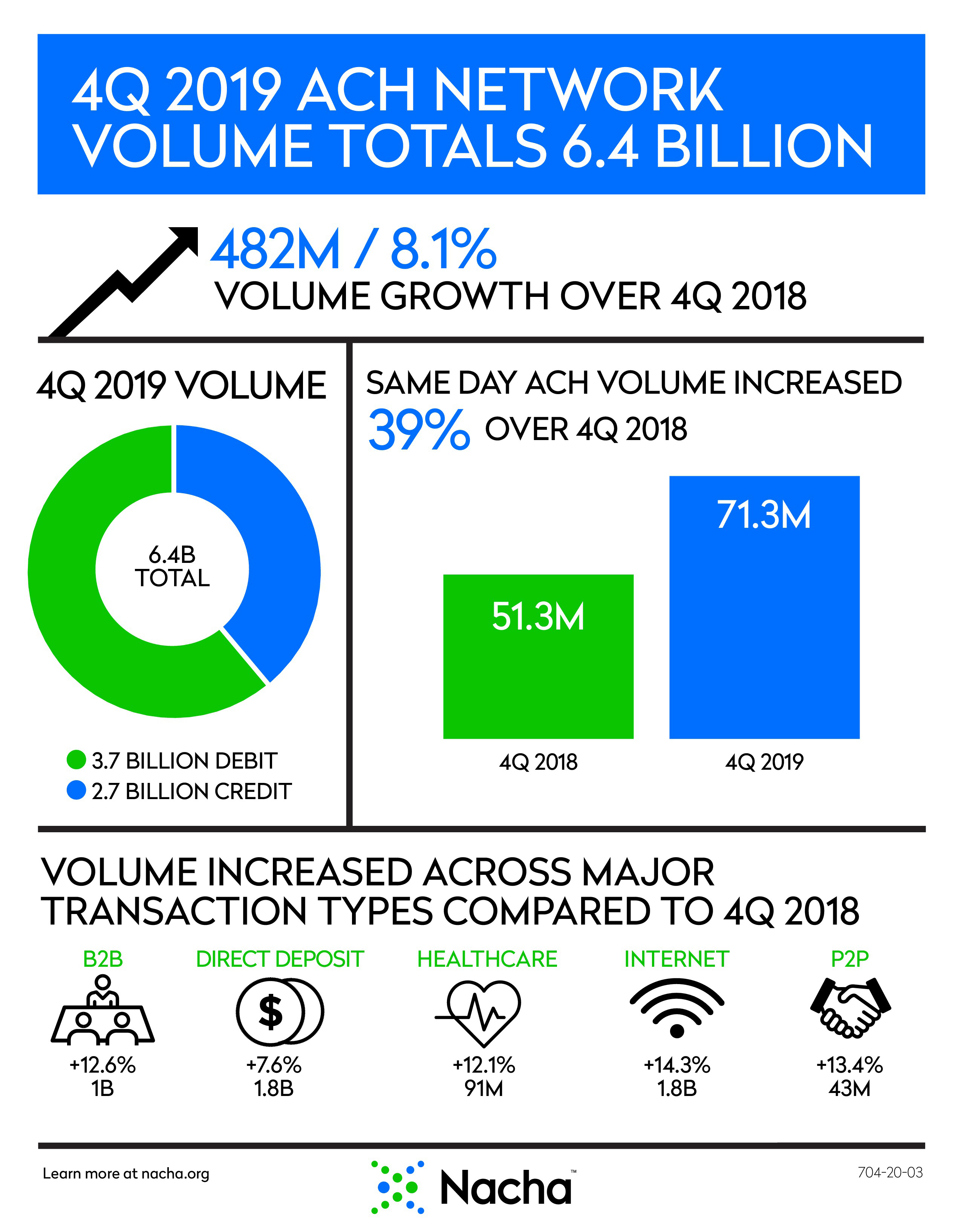 image of fourth quarter 2019 ach network infographic