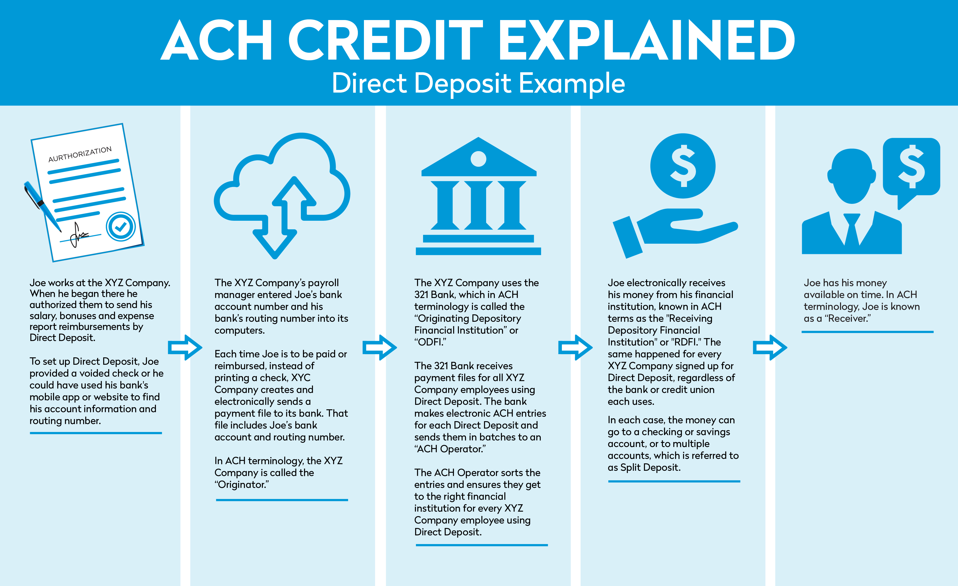 ACH Credit Explained