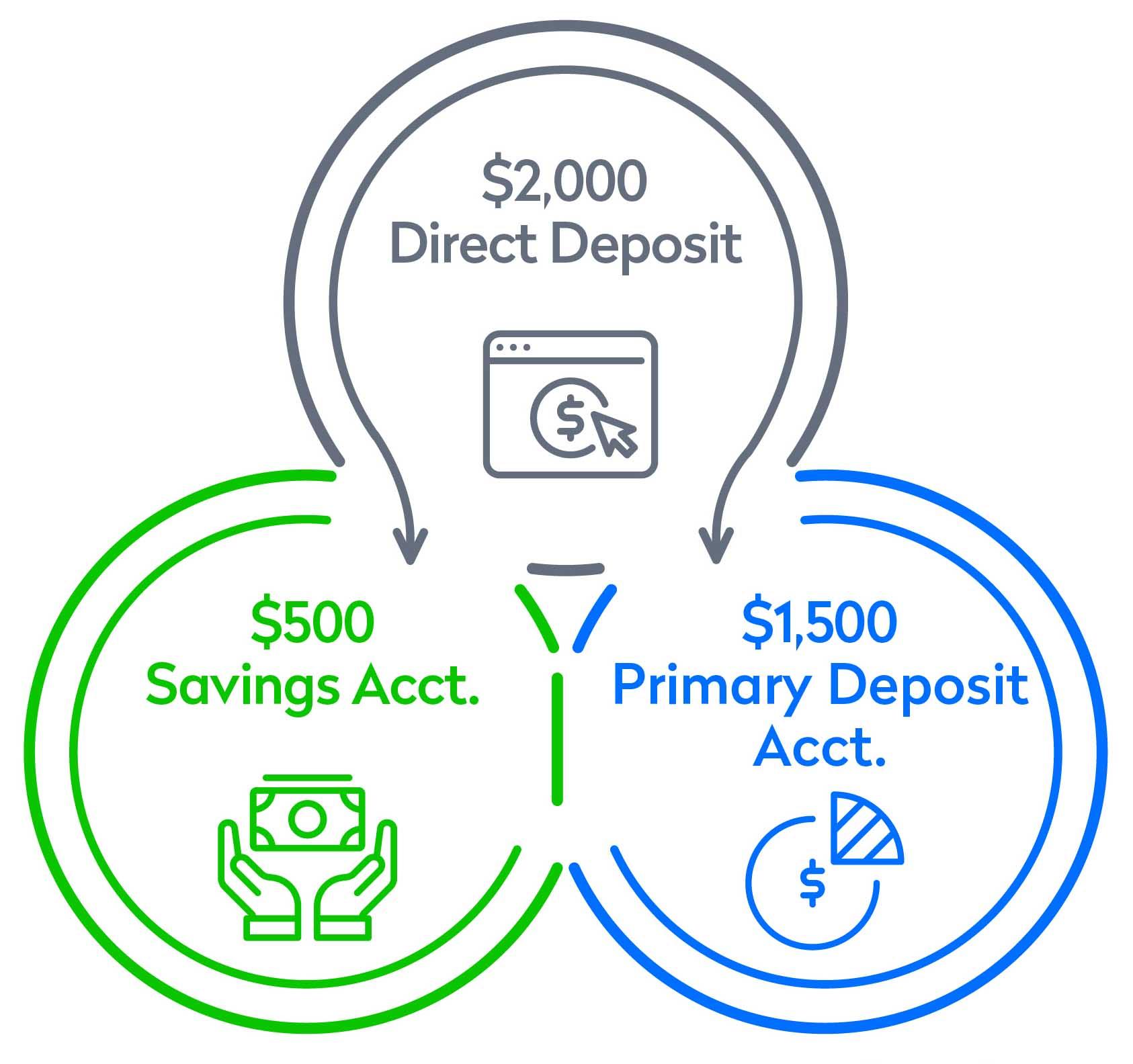 Split Deposit