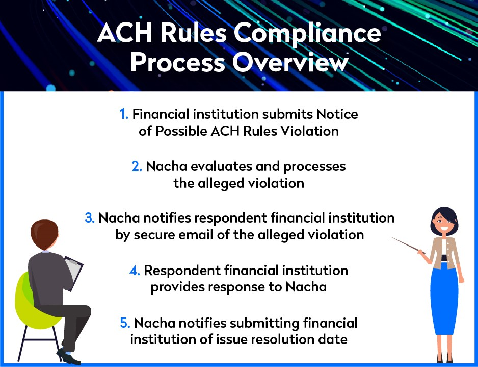 ACH Compliance