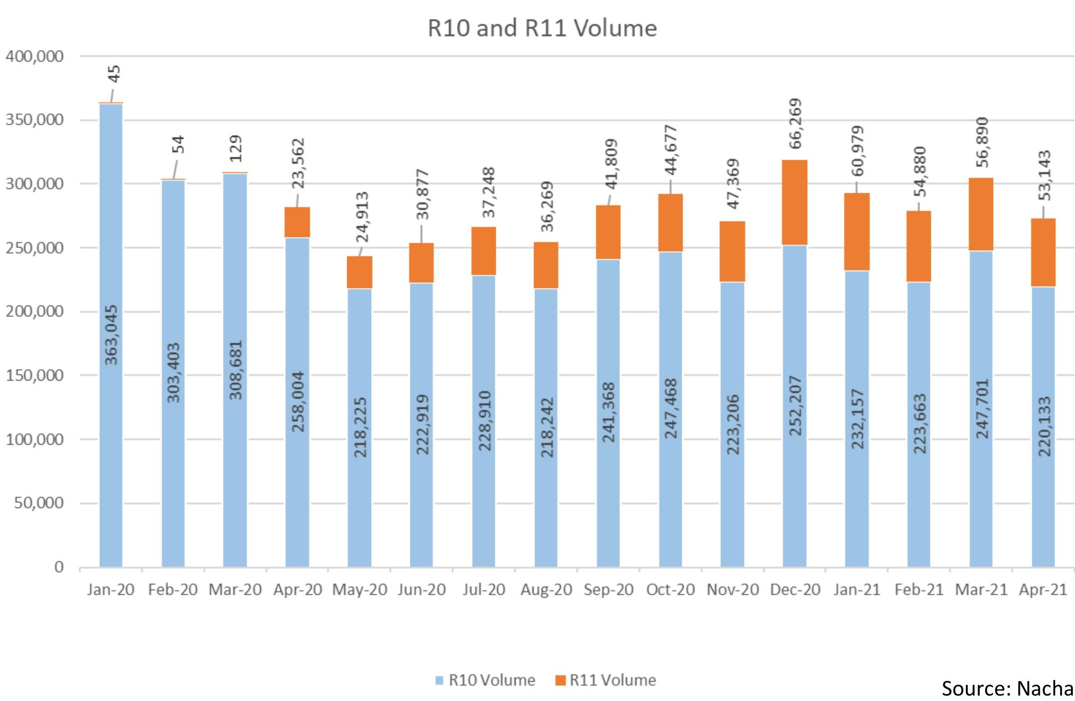 graph of r10 and r11 codes